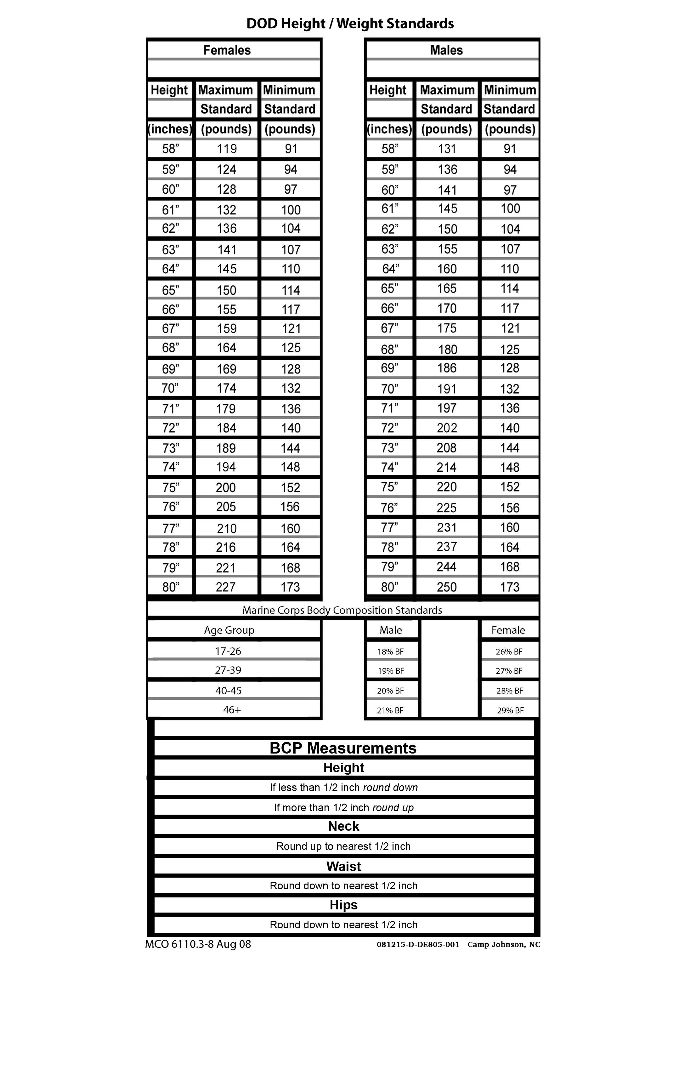 Height and Weight Standards and PFT Chart