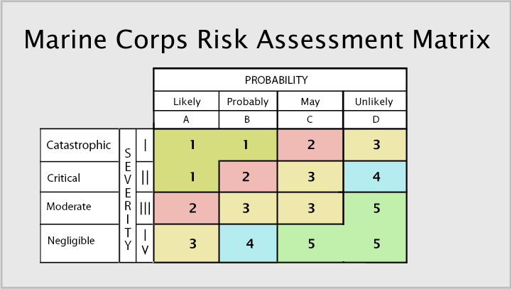 Worksheet Operational Risk Assessment Worksheet bbc communicating in a crisis risk assessment worksheet usmc require the leader conducting operation or training to consult with and receive approval from individual who accepted risk